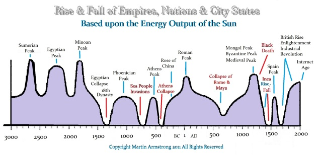 https://www.armstrongeconomics.com/uncategorized/the-rise-fall-of-empires-nations-city-states/
