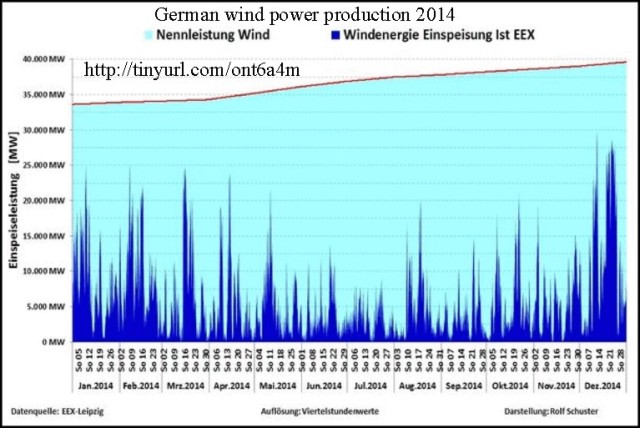 German Wind Power Fails