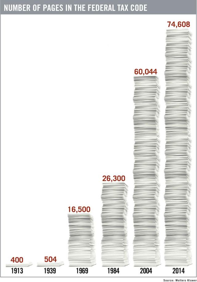 Tax Code Complexity Visual Capitalist