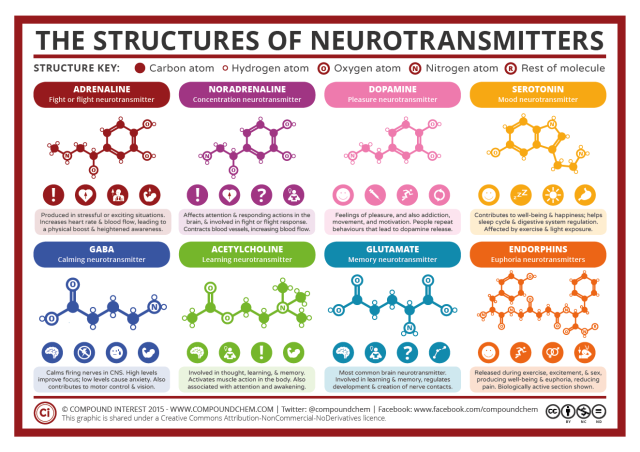 Neurostransmitters