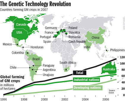 Genetic Technology Revolution Spiegel