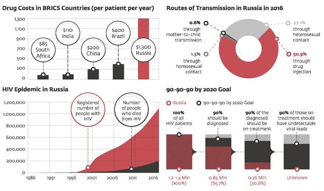 HIV Explodes in 2016 Russia Russia HIV 2016