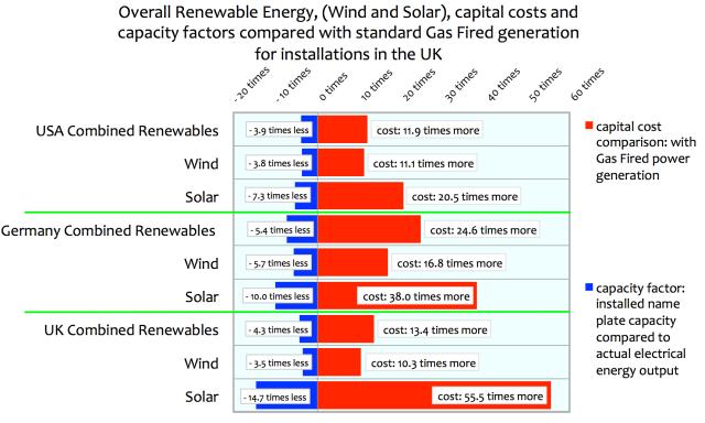 Real Power vs. Green Fantasy Energy