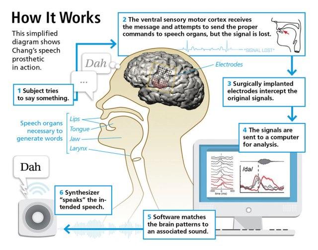 Brain Machine Interface Using Neuroimplant Source