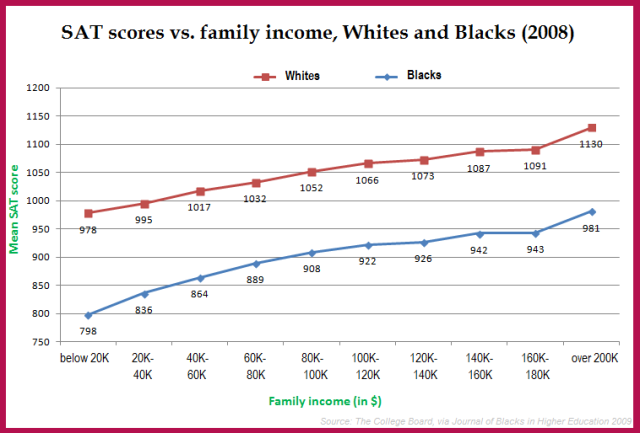 SAT Scores by Family Income by Race Source