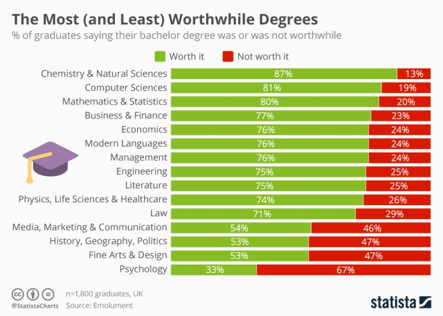 Worthwhile Degrees by Field Source