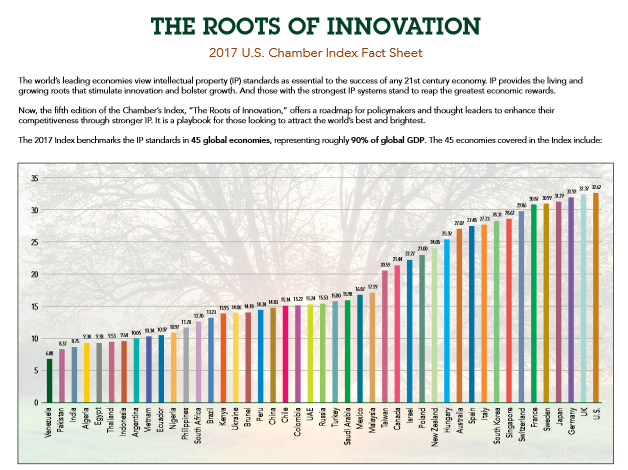 Roots of Innovation Source