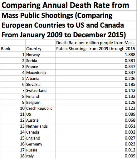 "Competing Solutions To Preventing Mass Shootings Seen At: ""The World We Have Made As A Result Of"